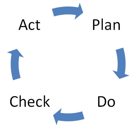 Plan-Do-Study/Check-Act Cycle, Deming Cycle, Shewhart Cycle (PDCA)