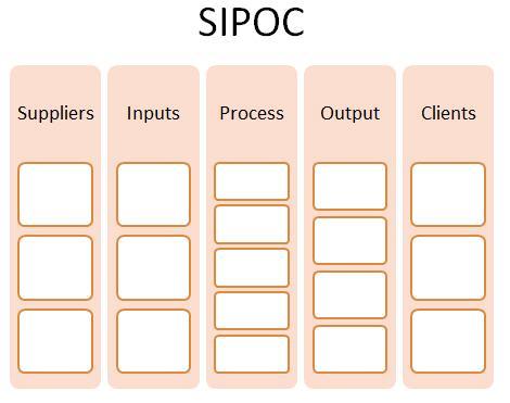 SIPOC
