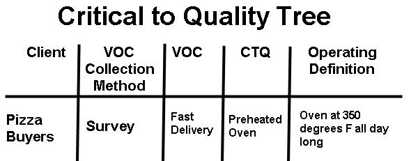Critical to quality tree
