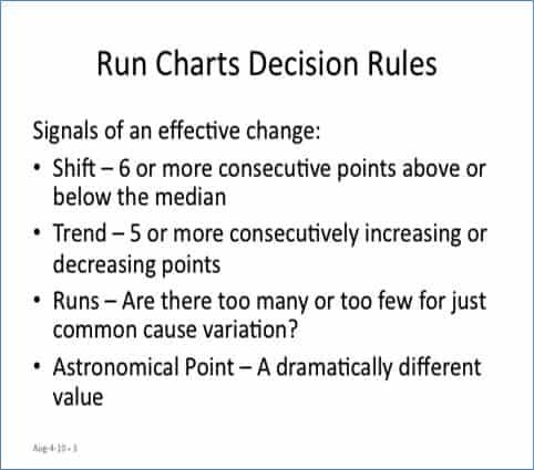 Run Chart Decision Rules