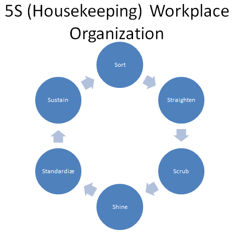 5S (Housekeeping) Workplace Organization