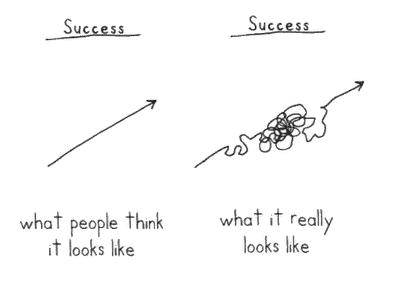Critical Success Factors for Six Sigma