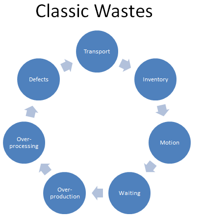 Classic Wastes