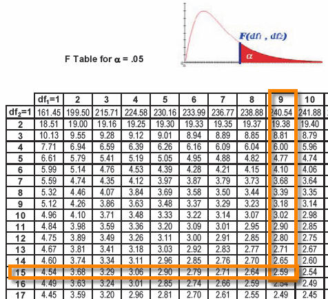 F distribution f statistic f test six sigma study guide for F table 99 confidence
