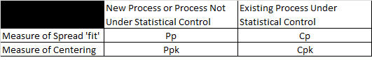 When to use Pp Ppk Cp Cpk