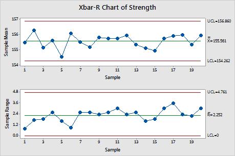 X Bar R Chart