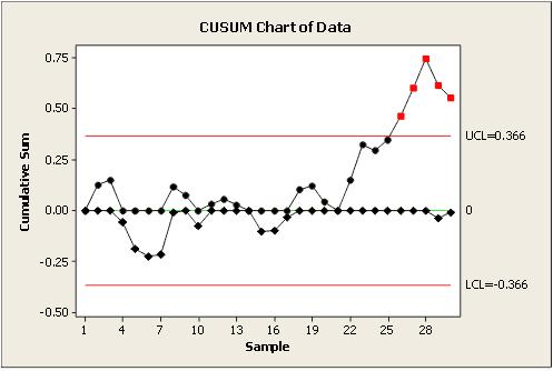 (CUSUM) Cumulative Sum Chart