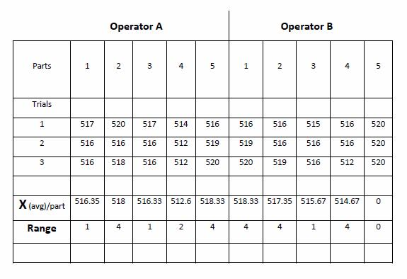 operator a and b