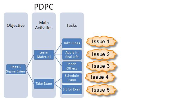 Process Decision Program charts (PDPC) uses brainstorming to identify issues.