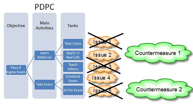 Process Decision Program Charts (PDPC)
