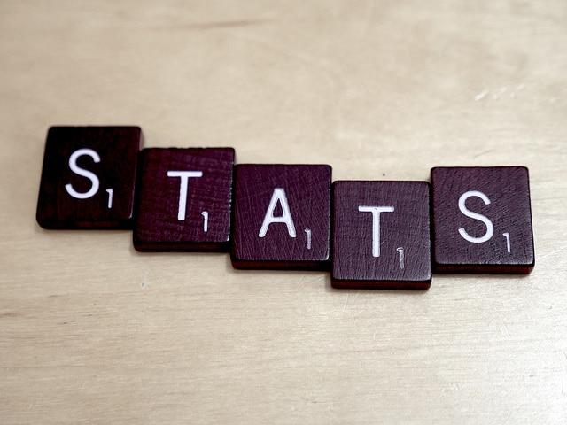 Basic Six Sigma Statistics