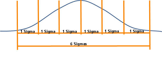What is the Meaning of Six Sigma?