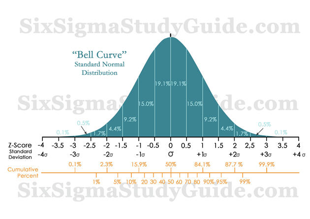 Normal Distribution (AKA Gaussian Probability Distribution ... Z Score Table Percentile