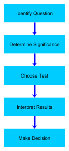 hypothesis_testing_process