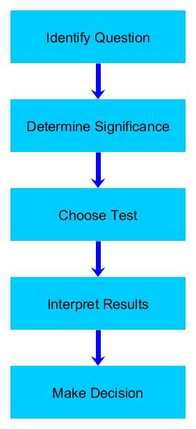 Basic Hypothesis Testing Process