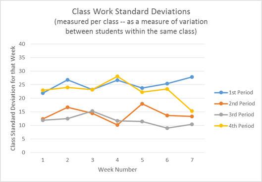 class work standard deviations