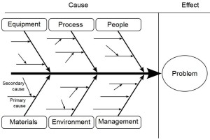 Fishbone diagram in root cause analysis
