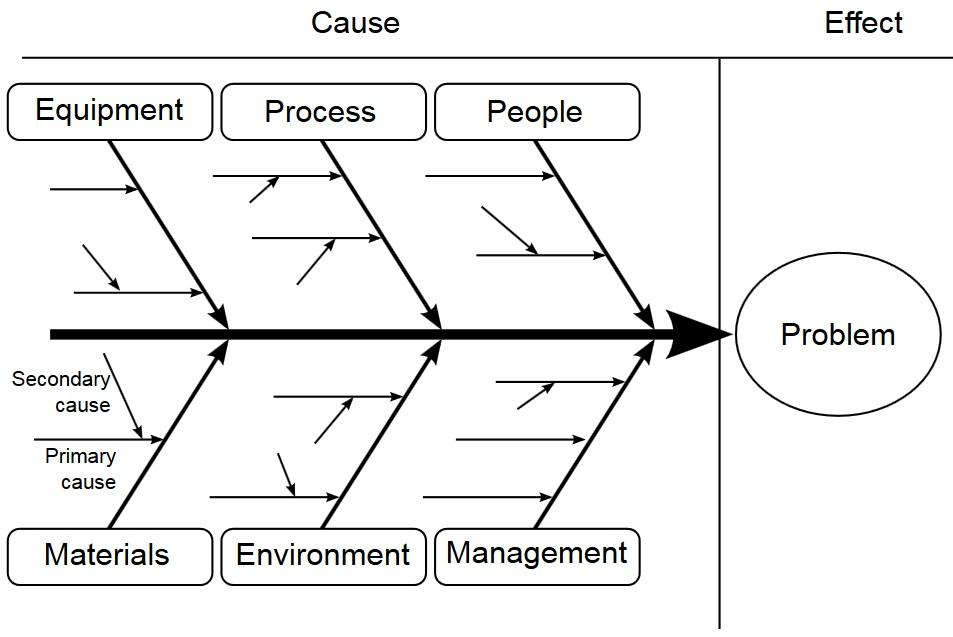 How Root Cause Analysis Can Transform Lives | Six Sigma Study Guide