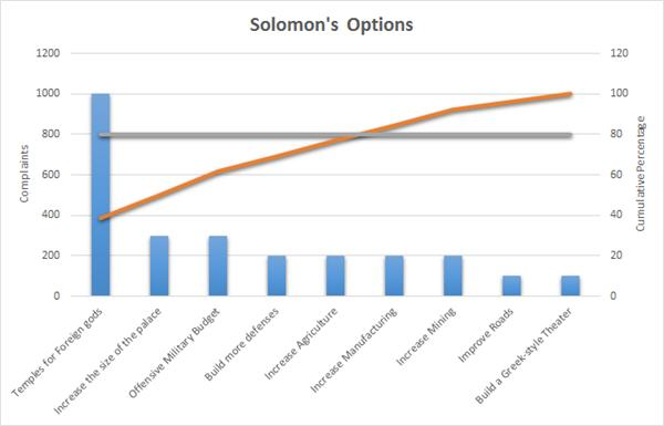 Solomons pareto