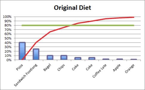 original diet 1