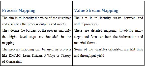 What is the difference between Value Stream Mapping and Process Mapping?