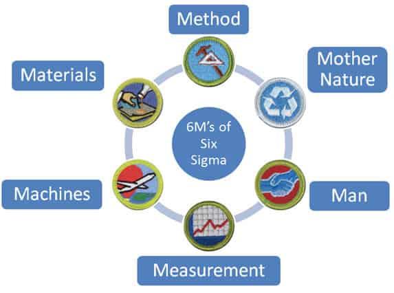 iassc green belt study guide