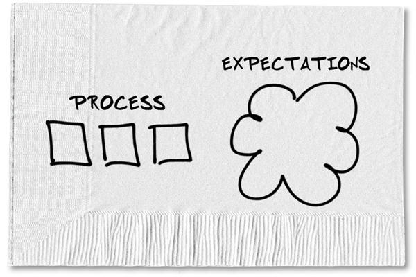 Process vs Expectations