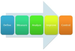 DMAIC Phases