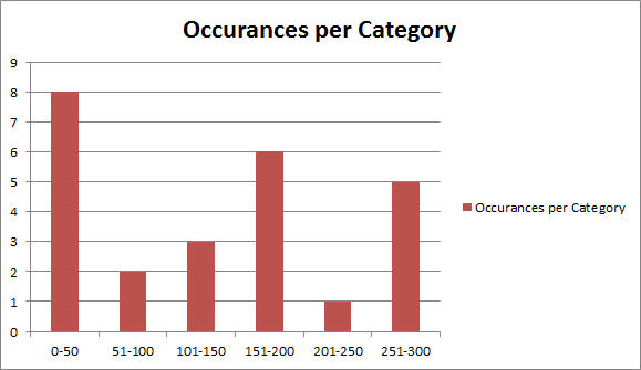 histogram occurrences per category
