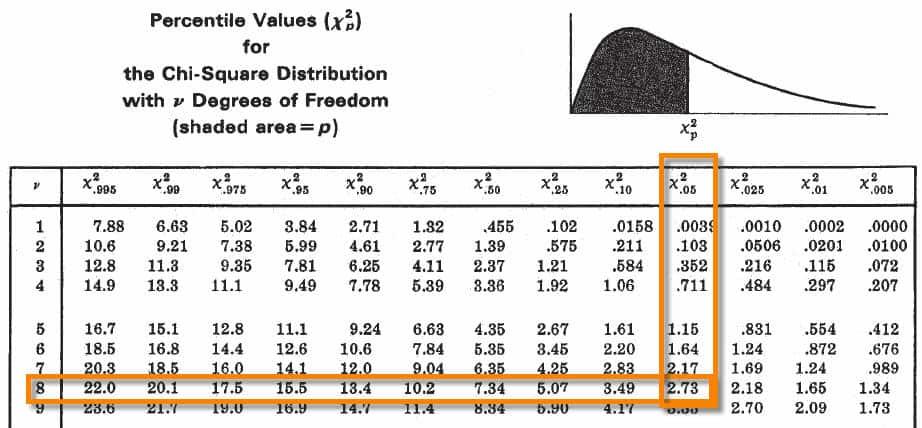 Chi Square Distribution Six Sigma Study Guide