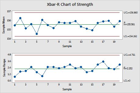 X Bar R Control Charts What You Need To Know For Six Sigma