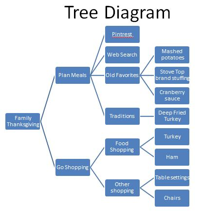 Tree diagram six sigma study guide ccuart Choice Image