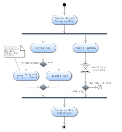 Activity Network Diagram Six Sigma Study Guide