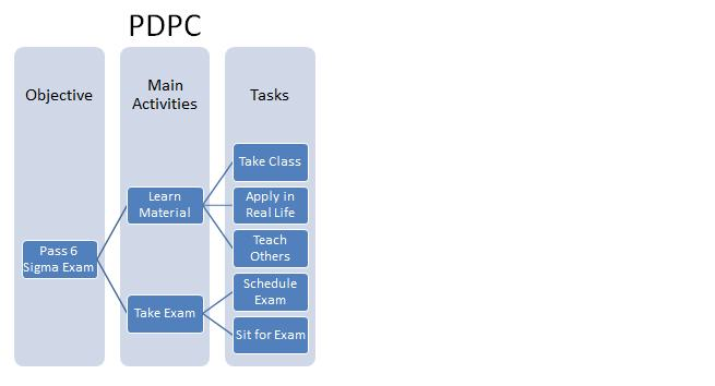 Process Decision Program Charts (PDPC) start with a tree diagram.
