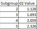d2 subgroup values