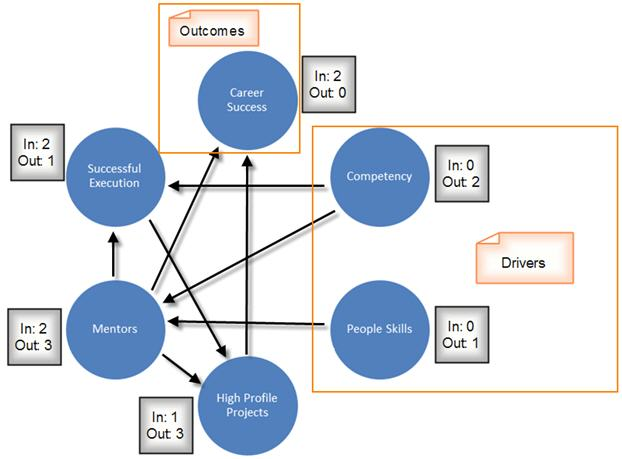 Interrelationship Digraph Network Diagram Six Sigma Study Guide