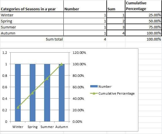 Pareto analysis - flat bar charts