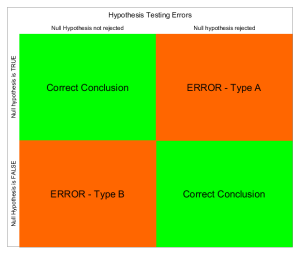 hypothesis_testing_errors