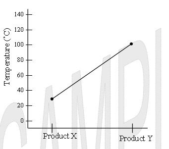 temperature by product