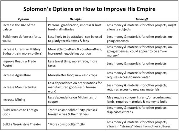 Solomons options