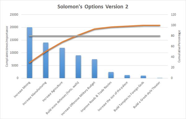 Solomons pareto 2