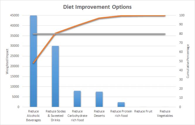 diet improvement options