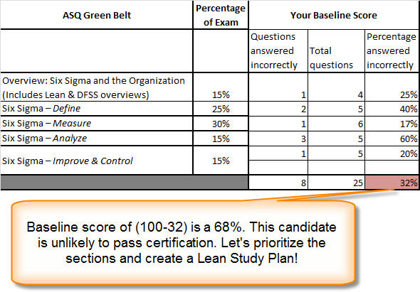 Which Six Sigma Green Belt Certification is better ASQ or ...