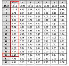 Anova Analysis Of Variation Six Sigma Study Guide