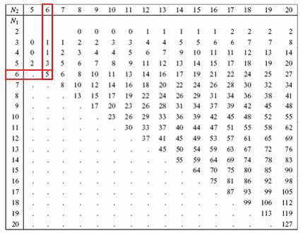 Mann-Whitney Non Parametric Hypothesis test table