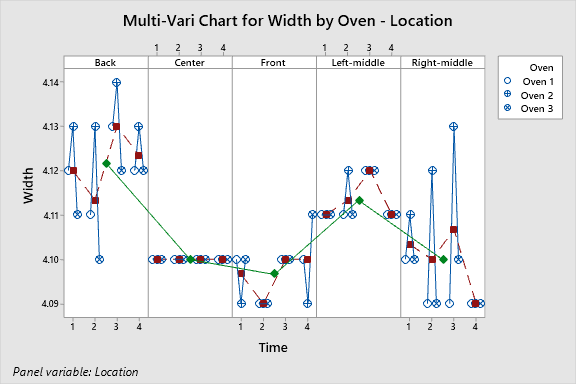 A multi-vari chart with Width on the y-axis and Time on the X-axis. It is broken into five vertical sections marked Back, Center, Front, Left-middle, and Right-middle.