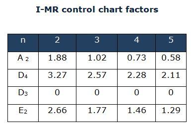 I-MR Chart