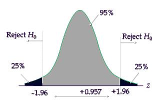 Calculate test statistic
