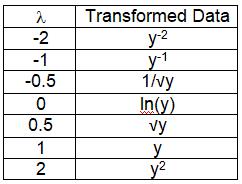 Box Cox Transformation