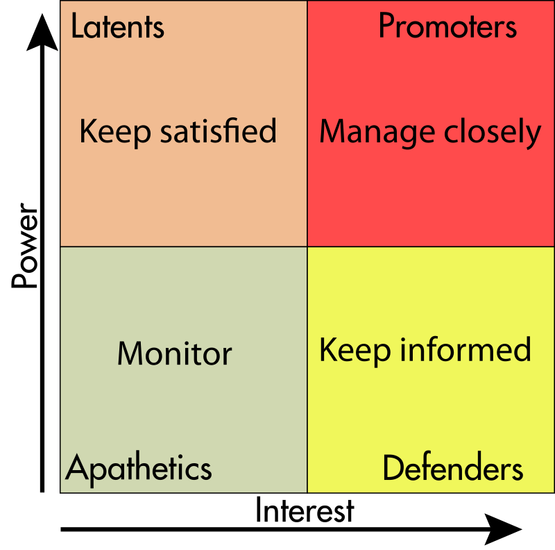 A matrix of stakeholders. Power increases from top to bottom; Interest increases from left to right. The bottom left square is labelled Apathetics. The top left square is labelled Latents. The bottom right square is labelled Defenders. The top right square is labelled Promoters.